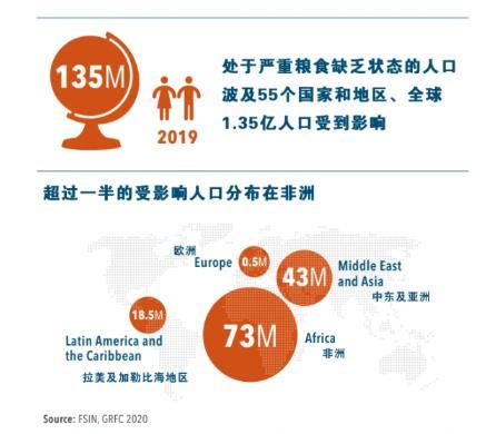 50年来最严重粮食危机要来了,中国靠这些独善其身